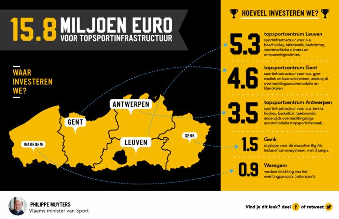 Infografiek investeringen topsportinfrastructuur