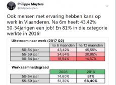 Vlaamse werkzaamheidsgraad 50-plus