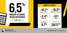Infografiek werkloosheid november 2017 - De werkloosheid in Vlaanderen daalt met 6,5%.